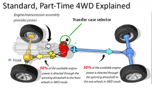 4 wheel drive configuration