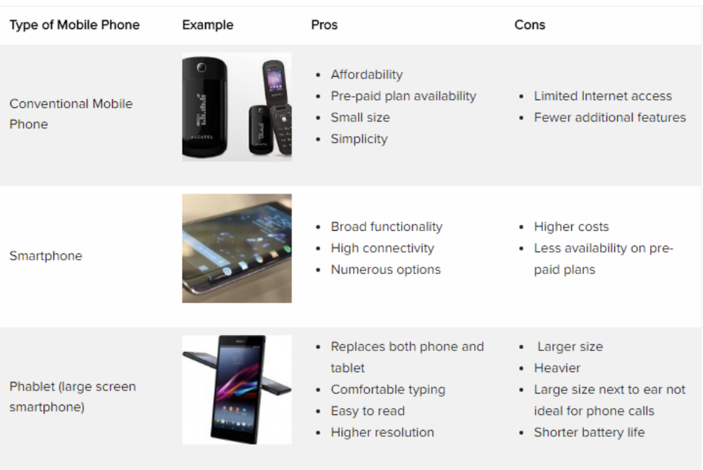 type of phones